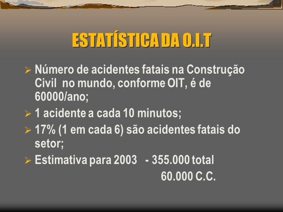 ESTATÍSTICA DA O.I.T Número de acidentes fatais na Construção Civil no mundo, conforme OIT, é de 60000/ano; 1 acidente a cada 10 minutos; 17% (1 em ca