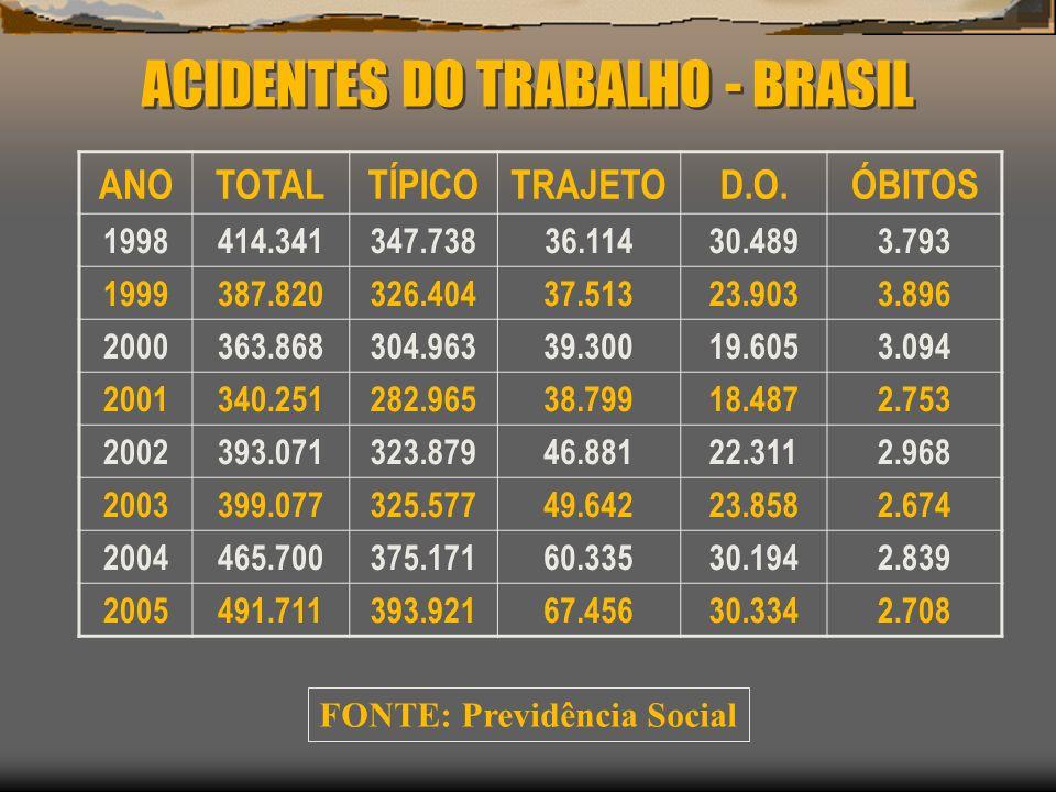 ACIDENTES DO TRABALHO - BRASIL ANOTOTALTÍPICOTRAJETOD.O.ÓBITOS 1998414.341347.73836.11430.4893.793 1999387.820326.40437.51323.9033.896 2000363.868304.