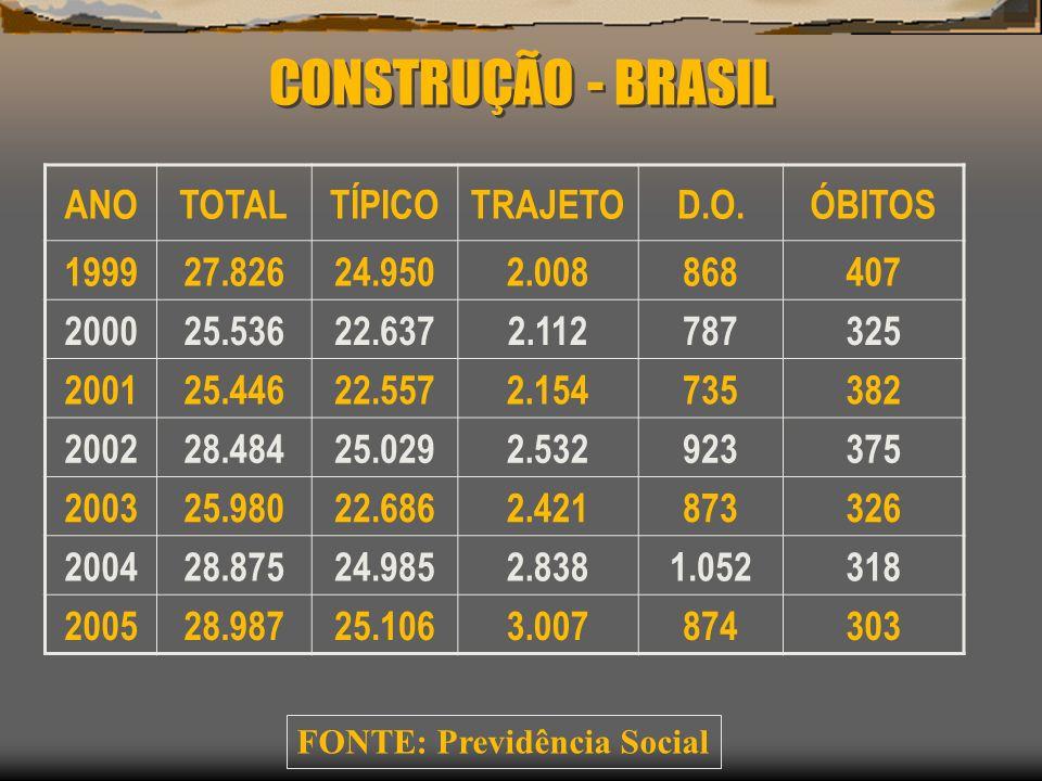 CONSTRUÇÃO - BRASIL ANOTOTALTÍPICOTRAJETOD.O.ÓBITOS 199927.82624.9502.008868407 200025.53622.6372.112787325 200125.44622.5572.154735382 200228.48425.0