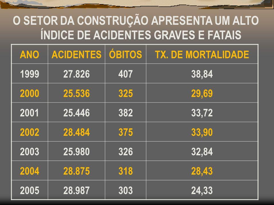 O SETOR DA CONSTRUÇÃO APRESENTA UM ALTO ÍNDICE DE ACIDENTES GRAVES E FATAIS ANOACIDENTESÓBITOSTX. DE MORTALIDADE 199927.82640738,84 200025.53632529,69