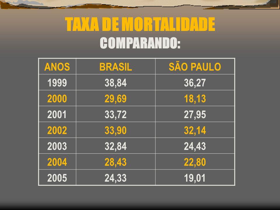 TAXA DE MORTALIDADE COMPARANDO: ANOSBRASILSÃO PAULO 199938,8436,27 200029,6918,13 200133,7227,95 200233,9032,14 200332,8424,43 200428,4322,80 200524,3