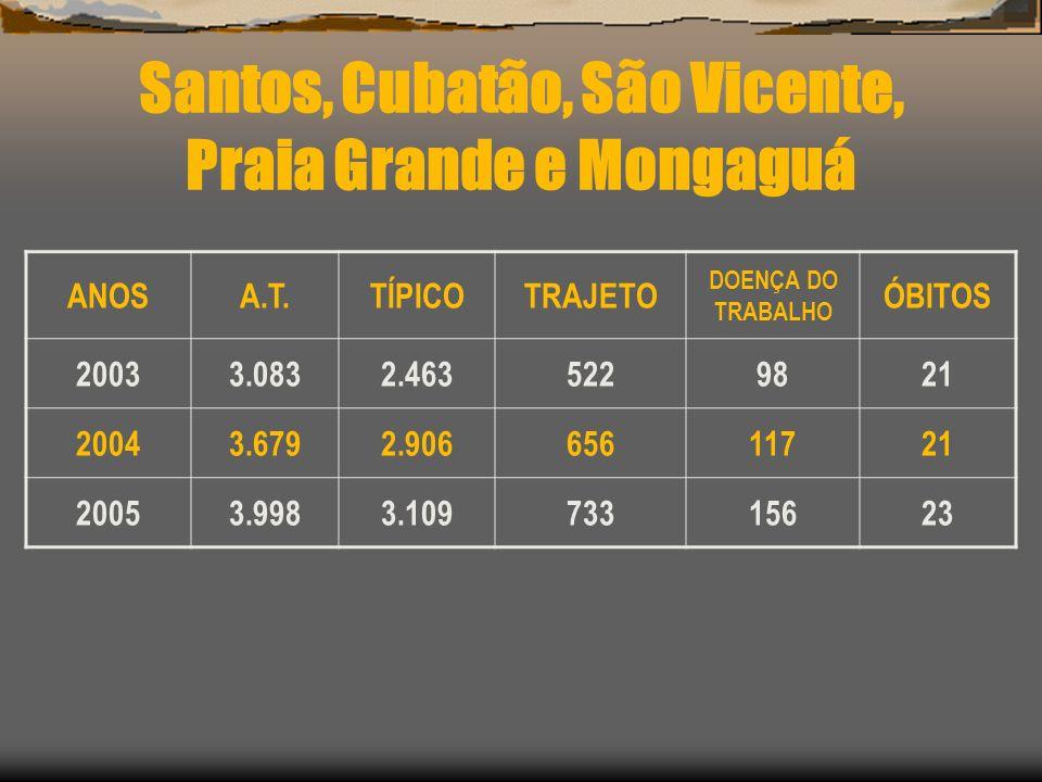 Santos, Cubatão, São Vicente, Praia Grande e Mongaguá ANOSA.T.TÍPICOTRAJETO DOENÇA DO TRABALHO ÓBITOS 20033.0832.4635229821 20043.6792.90665611721 200
