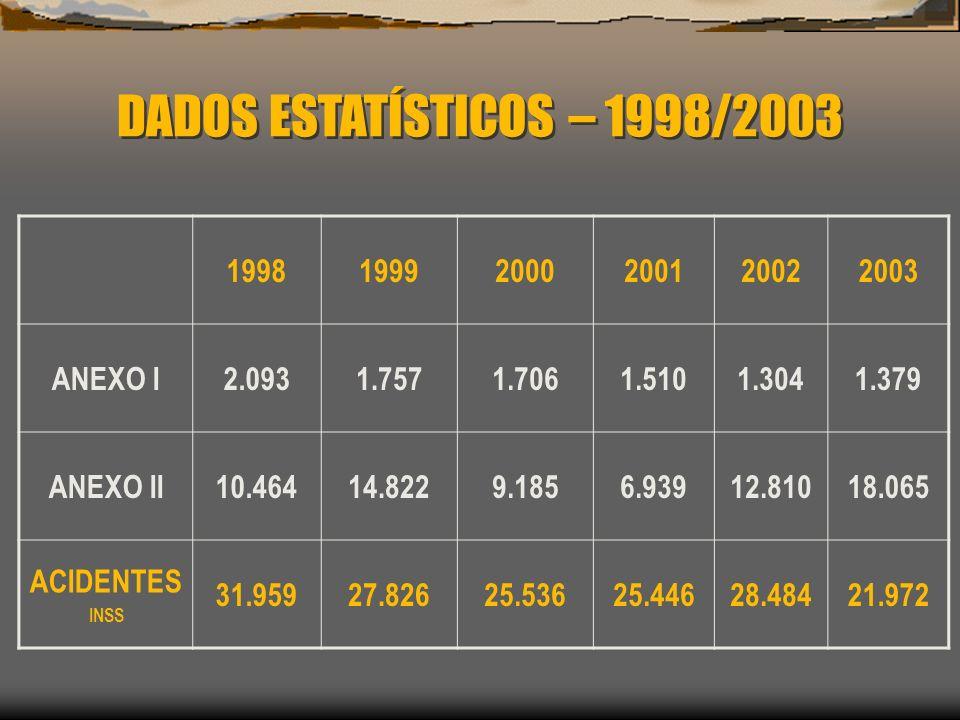 DADOS ESTATÍSTICOS – 1998/2003 199819992000200120022003 ANEXO I2.0931.7571.7061.5101.3041.379 ANEXO II10.46414.8229.1856.93912.81018.065 ACIDENTES INS