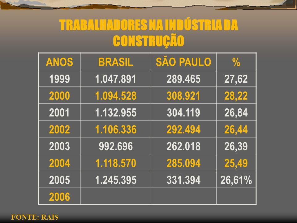 CONSTRUÇÃO - BRASIL ANO AFASTAMENTO + 15 DIAS INCAPACIDADE PERMANENTE 199912.0601.566 200011.4651.378 200112.3371.106 200213.1611.470 200311.6241.224 20049.9261.190 200510.5441.273