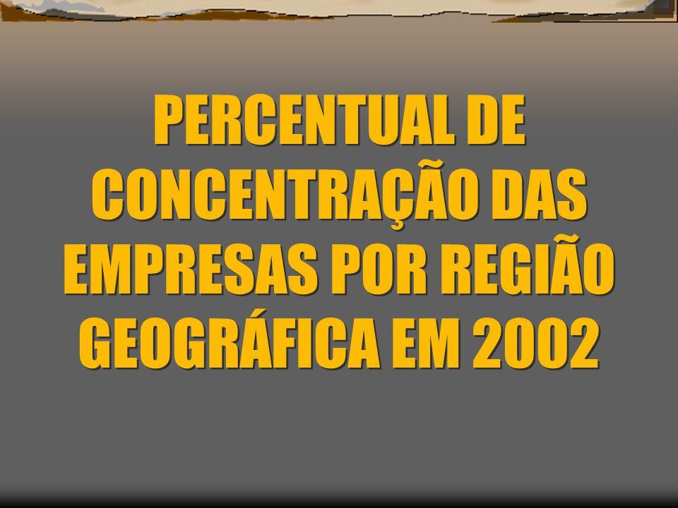 PERCENTUAL DE CONCENTRAÇÃO DAS EMPRESAS POR REGIÃO GEOGRÁFICA EM 2002