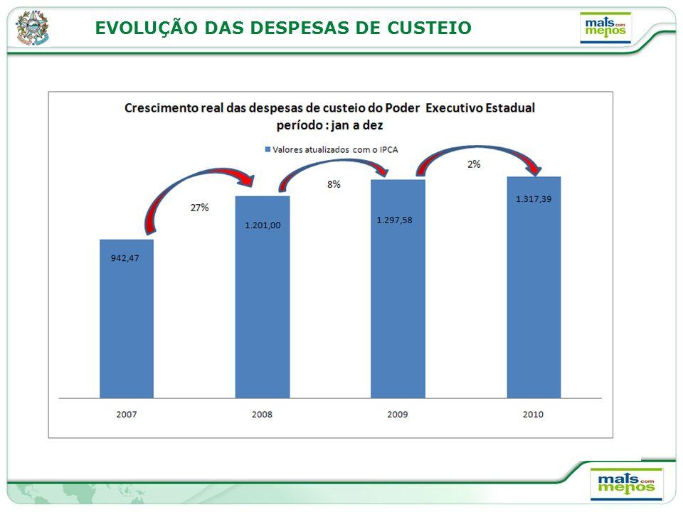 EVOLUÇÃO DAS DESPESAS DE CUSTEIO