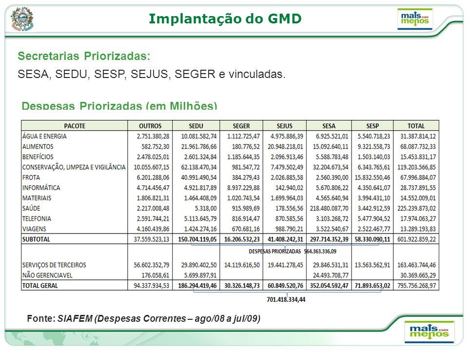 Implantação do GMD SESA, SEDU, SESP, SEJUS, SEGER e vinculadas.