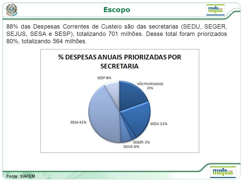 Escopo 88% das Despesas Correntes de Custeio são das secretarias (SEDU, SEGER, SEJUS, SESA e SESP), totalizando 701 milhões.