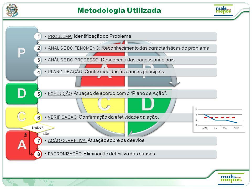 Metodologia Utilizada AÇÃO CORRETIVA: Atuação sobre os desvios.7 NÃO PADRONIZAÇÃO: Eliminação definitiva das causas.8 PROBLEMA: Identificação do Problema.