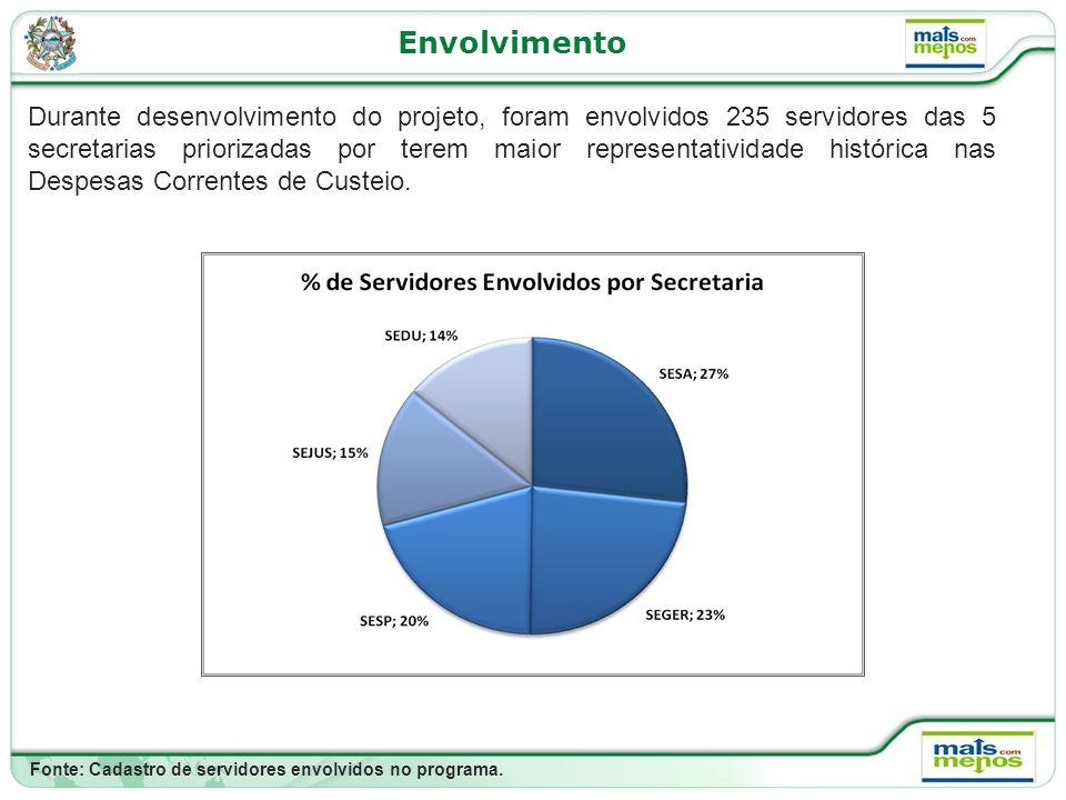 Envolvimento Durante desenvolvimento do projeto, foram envolvidos 235 servidores das 5 secretarias priorizadas por terem maior representatividade histórica nas Despesas Correntes de Custeio.