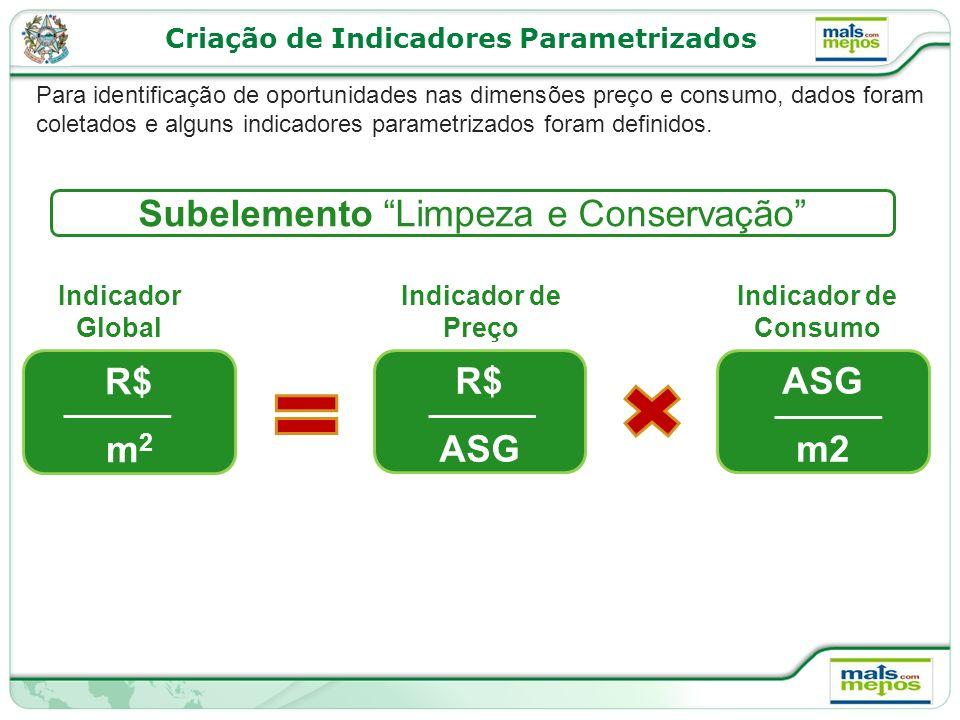 Criação de Indicadores Parametrizados Para identificação de oportunidades nas dimensões preço e consumo, dados foram coletados e alguns indicadores parametrizados foram definidos.
