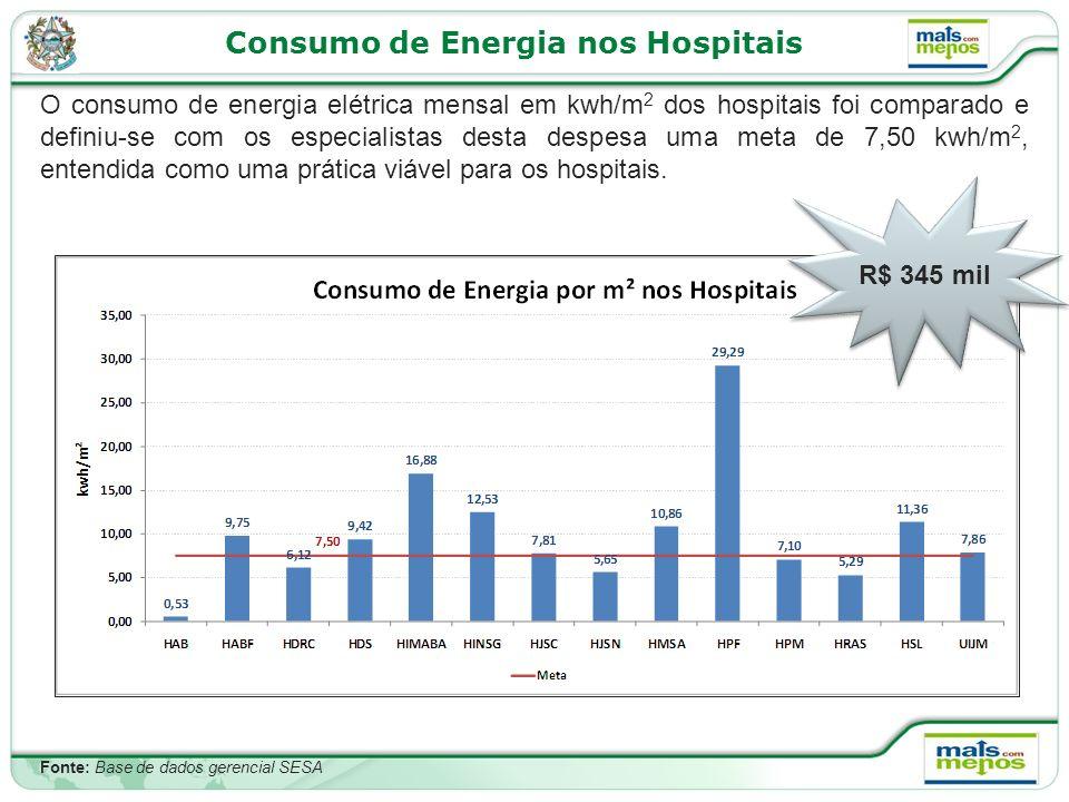 Consumo de Energia nos Hospitais O consumo de energia elétrica mensal em kwh/m 2 dos hospitais foi comparado e definiu-se com os especialistas desta despesa uma meta de 7,50 kwh/m 2, entendida como uma prática viável para os hospitais.