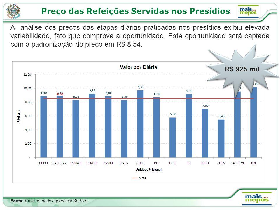Preço das Refeições Servidas nos Presídios A análise dos preços das etapas diárias praticadas nos presídios exibiu elevada variabilidade, fato que comprova a oportunidade.