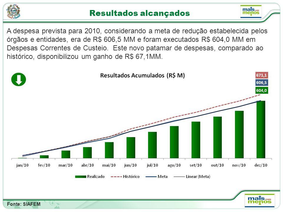 Resultados alcançados A despesa prevista para 2010, considerando a meta de redução estabelecida pelos órgãos e entidades, era de R$ 606,5 MM e foram executados R$ 604,0 MM em Despesas Correntes de Custeio.