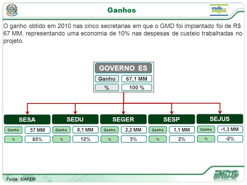 Ganhos O ganho obtido em 2010 nas cinco secretarias em que o GMD foi implantado foi de R$ 67 MM, representando uma economia de 10% nas despesas de custeio trabalhadas no projeto.