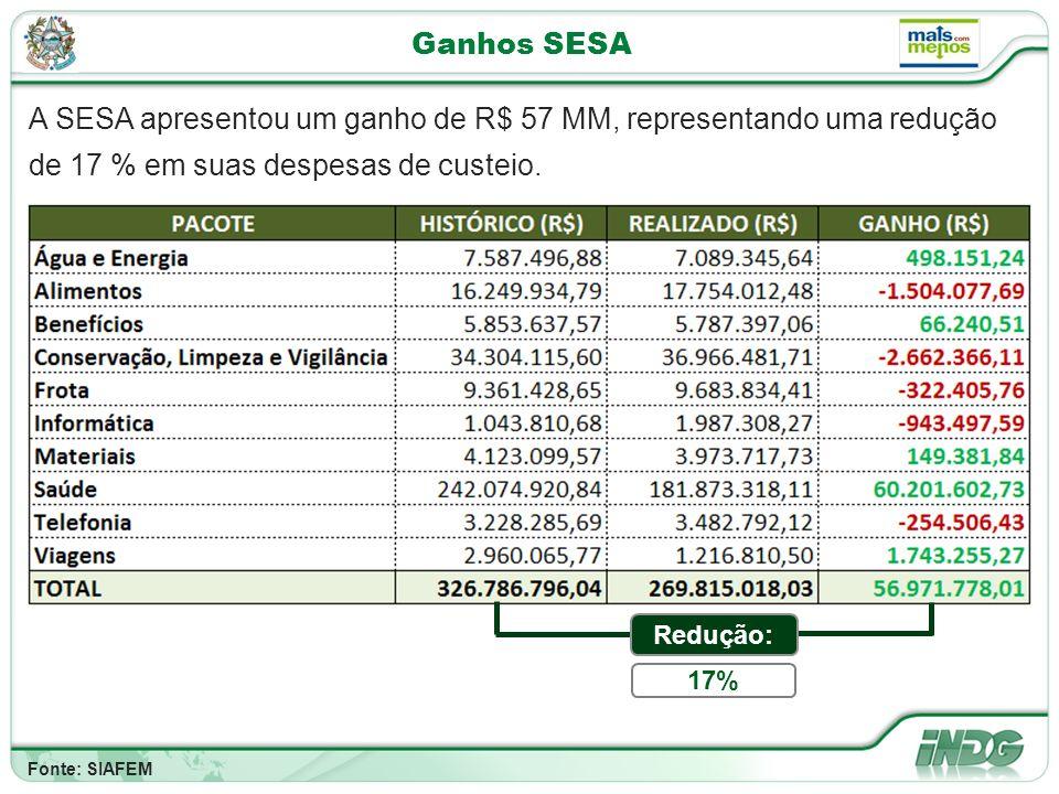 Ganhos SESA A SESA apresentou um ganho de R$ 57 MM, representando uma redução de 17 % em suas despesas de custeio.