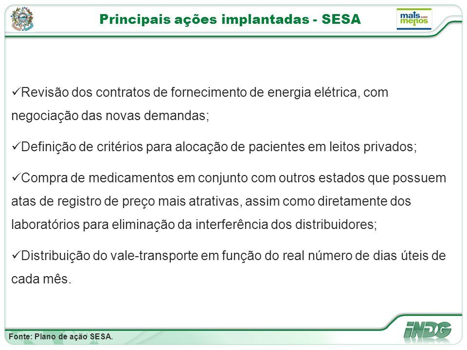 Principais ações implantadas - SESA Fonte: Plano de ação SESA.