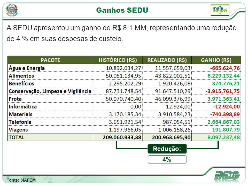 Ganhos SEDU A SEDU apresentou um ganho de R$ 8,1 MM, representando uma redução de 4 % em suas despesas de custeio.