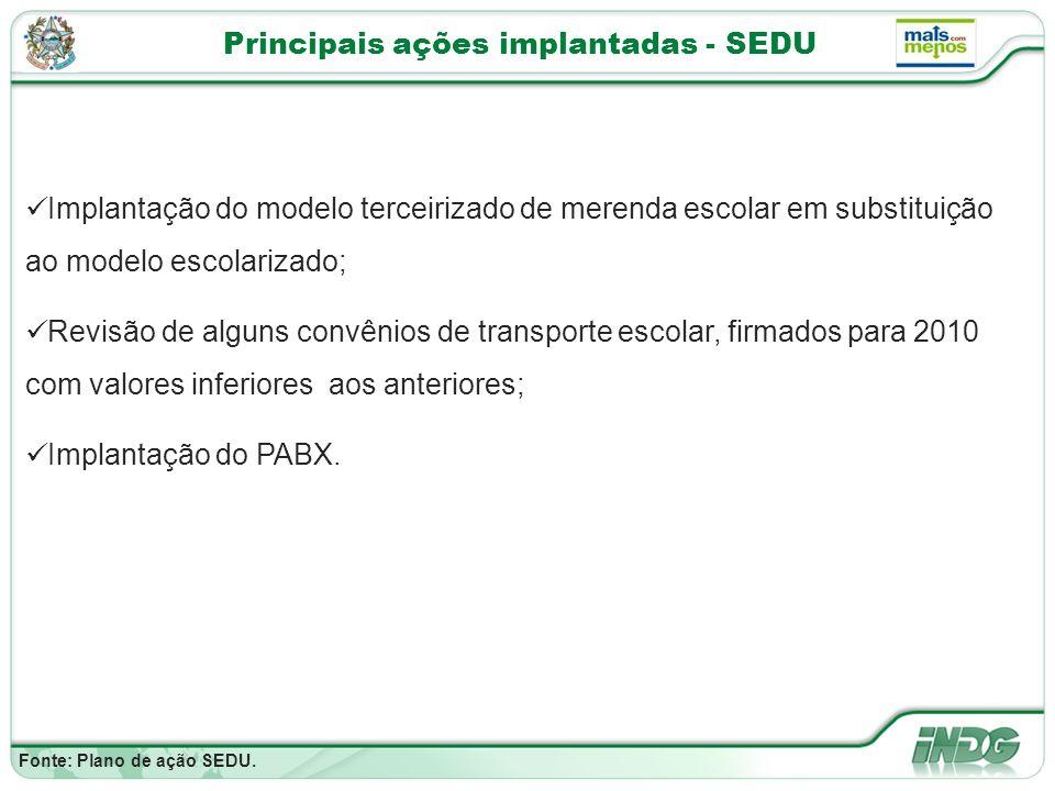 Principais ações implantadas - SEDU Fonte: Plano de ação SEDU.