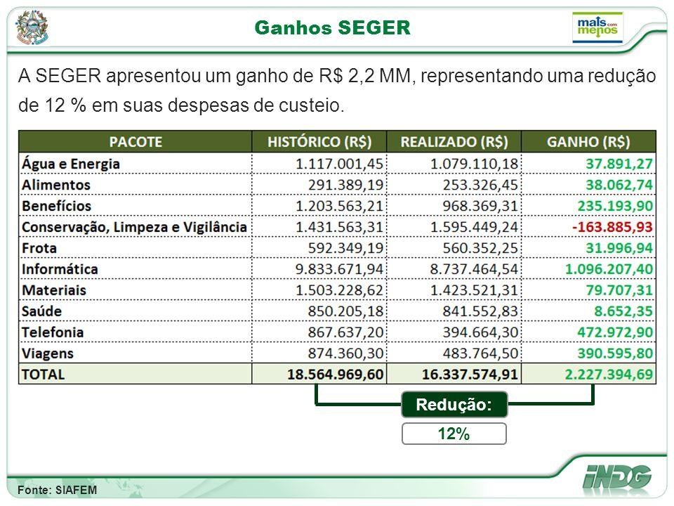 Ganhos SEGER A SEGER apresentou um ganho de R$ 2,2 MM, representando uma redução de 12 % em suas despesas de custeio.