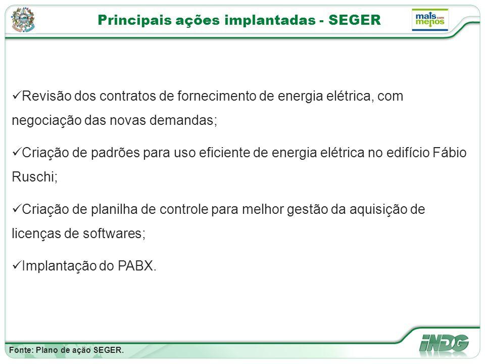 Principais ações implantadas - SEGER Fonte: Plano de ação SEGER.