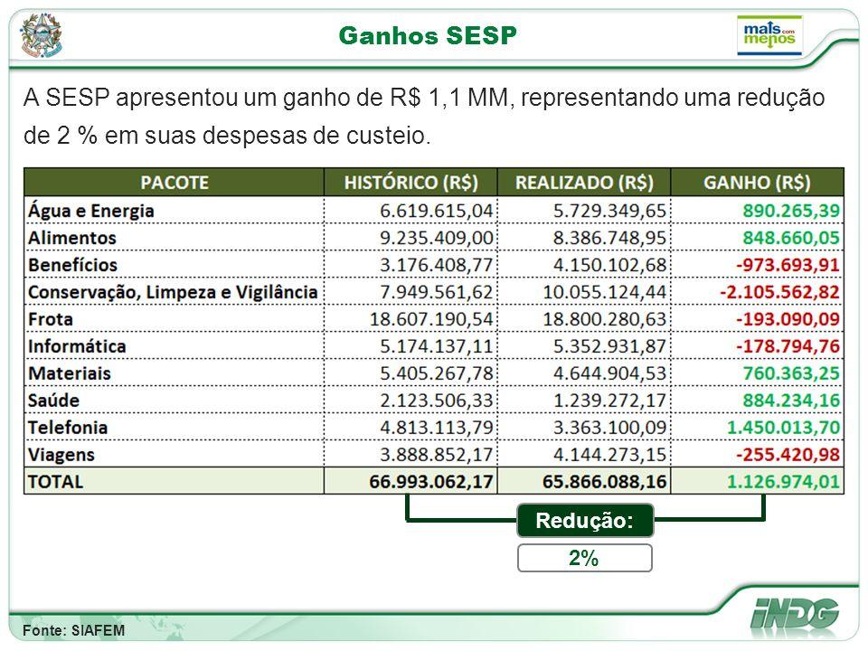 Ganhos SESP A SESP apresentou um ganho de R$ 1,1 MM, representando uma redução de 2 % em suas despesas de custeio.