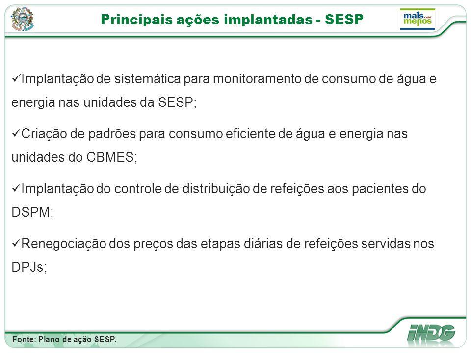 Principais ações implantadas - SESP Fonte: Plano de ação SESP.