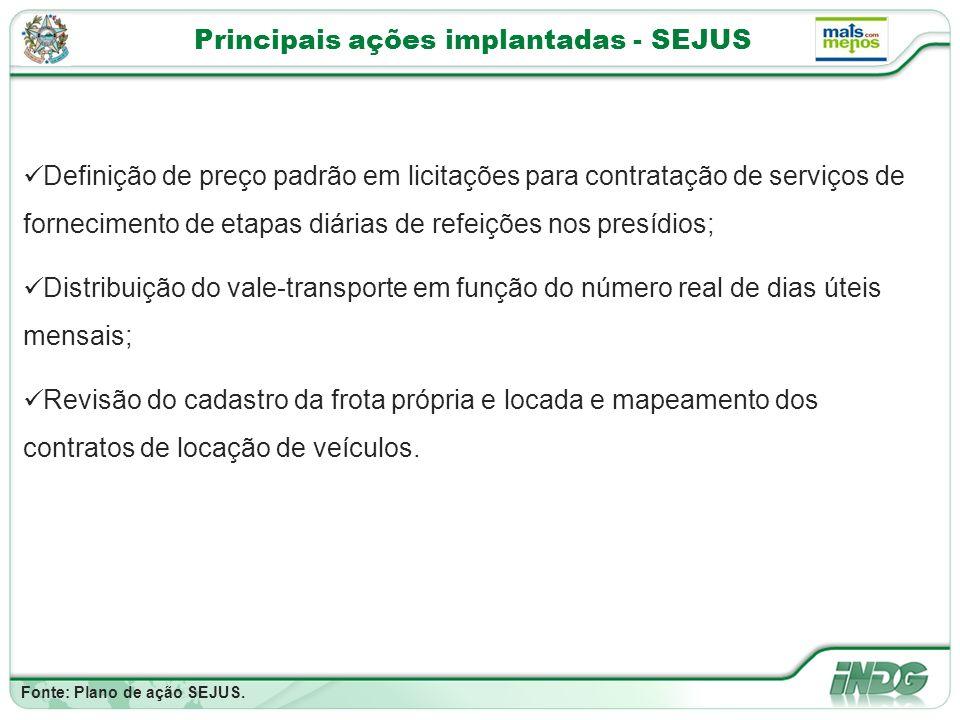 Principais ações implantadas - SEJUS Fonte: Plano de ação SEJUS.