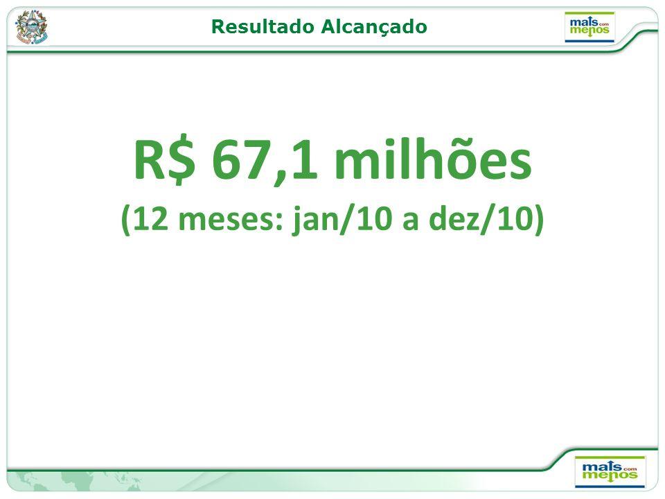 R$ 67,1 milhões (12 meses: jan/10 a dez/10) Resultado Alcançado