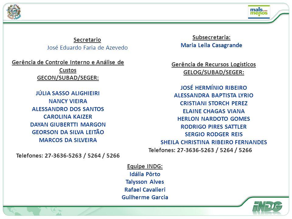 Gerência de Controle Interno e Análise de Custos GECON/SUBAD/SEGER: JÚLIA SASSO ALIGHIEIRI NANCY VIEIRA ALESSANDRO DOS SANTOS CAROLINA KAIZER DAYAN GIUBERTTI MARGON GEORSON DA SILVA LEITÃO MARCOS DA SILVEIRA Telefones: 27-3636-5263 / 5264 / 5266 Gerência de Recursos Logísticos GELOG/SUBAD/SEGER: JOSÉ HERMÍNIO RIBEIRO ALESSANDRA BAPTISTA LYRIO CRISTIANI STORCH PEREZ ELAINE CHAGAS VIANA HERLON NARDOTO GOMES RODRIGO PIRES SATTLER SERGIO RODGER REIS SHEILA CHRISTINA RIBEIRO FERNANDES Telefones: 27-3636-5263 / 5264 / 5266 Equipe INDG: Idália Pôrto Talysson Alves Rafael Cavalieri Guilherme Garcia Subsecretaria: Maria Leila Casagrande Secretario José Eduardo Faria de Azevedo