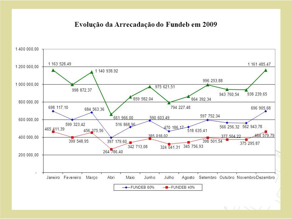 Evolução da Arrecadação do Fundeb em 2009