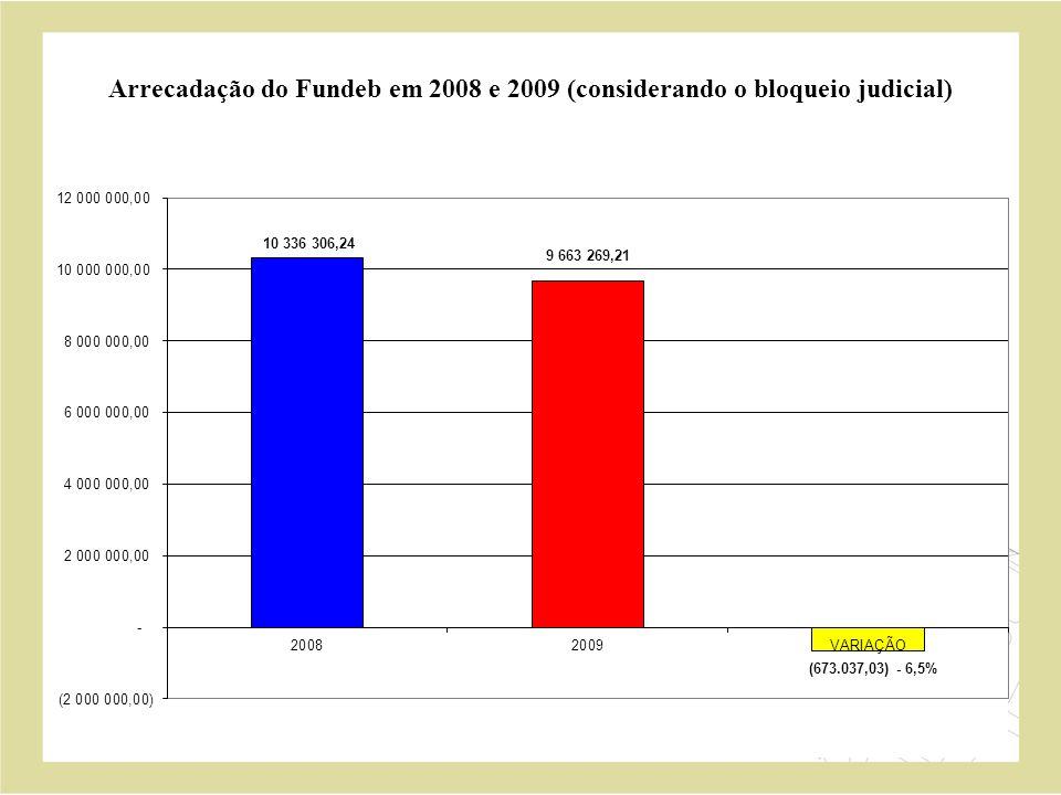 Arrecadação do Fundeb em 2008 e 2009 (considerando o bloqueio judicial)