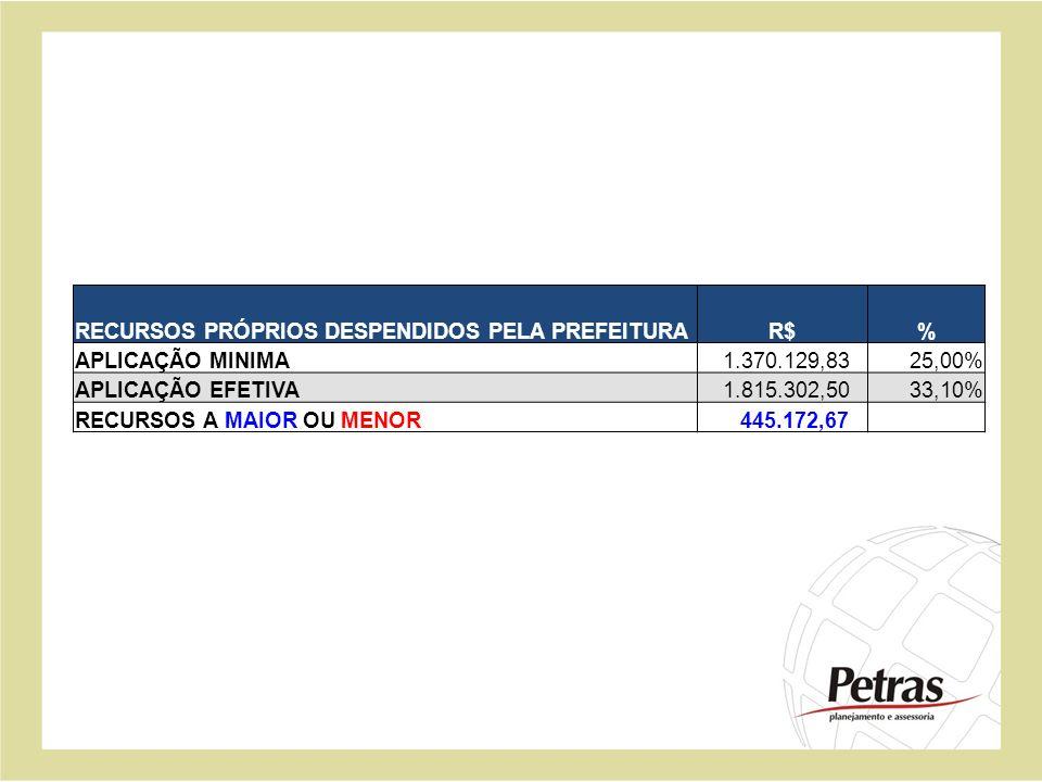 RECURSOS PRÓPRIOS DESPENDIDOS PELA PREFEITURAR$% APLICAÇÃO MINIMA 1.370.129,8325,00% APLICAÇÃO EFETIVA 1.815.302,5033,10% RECURSOS A MAIOR OU MENOR 44