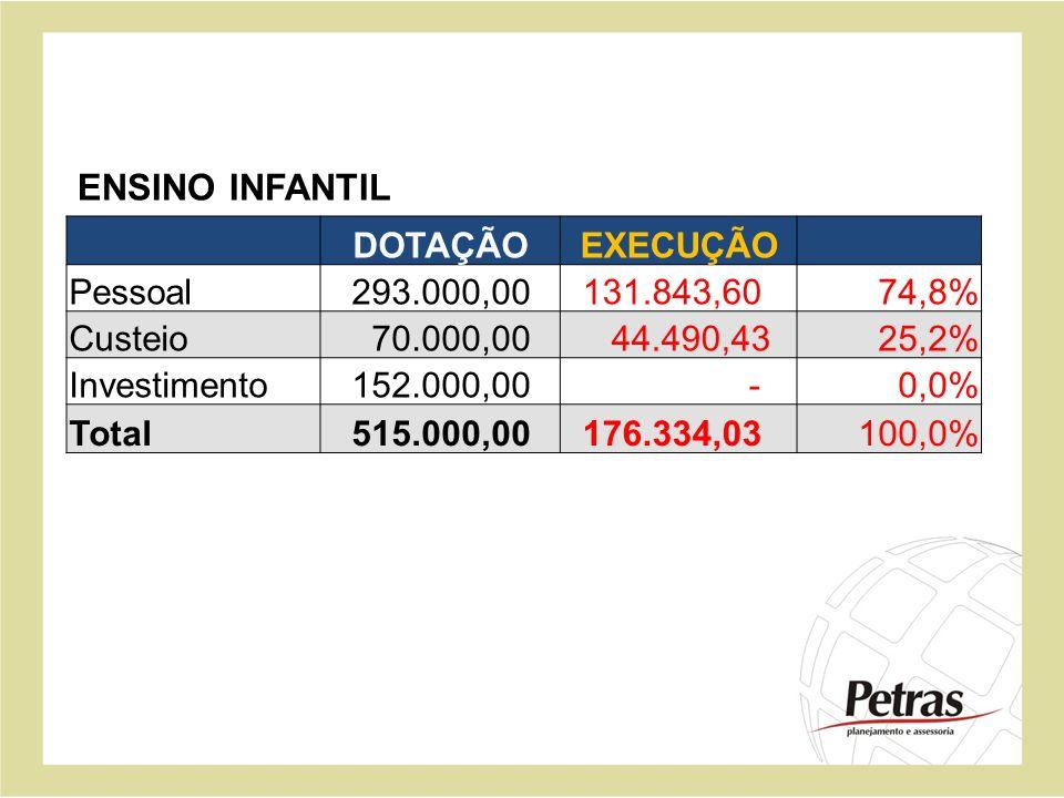 DOTAÇÃOEXECUÇÃO Pessoal 293.000,00 131.843,6074,8% Custeio 70.000,00 44.490,4325,2% Investimento 152.000,00 -0,0% Total 515.000,00 176.334,03100,0% EN