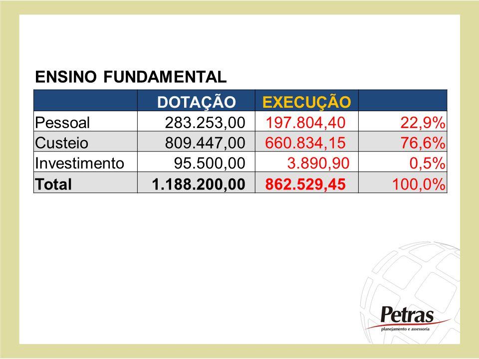 DOTAÇÃOEXECUÇÃO Pessoal 283.253,00 197.804,4022,9% Custeio 809.447,00 660.834,1576,6% Investimento 95.500,00 3.890,900,5% Total 1.188.200,00 862.529,4