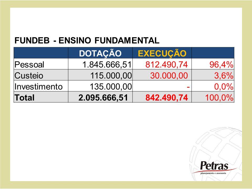 DOTAÇÃOEXECUÇÃO Pessoal 1.845.666,51 812.490,7496,4% Custeio 115.000,00 30.000,003,6% Investimento 135.000,00 -0,0% Total 2.095.666,51 842.490,74100,0