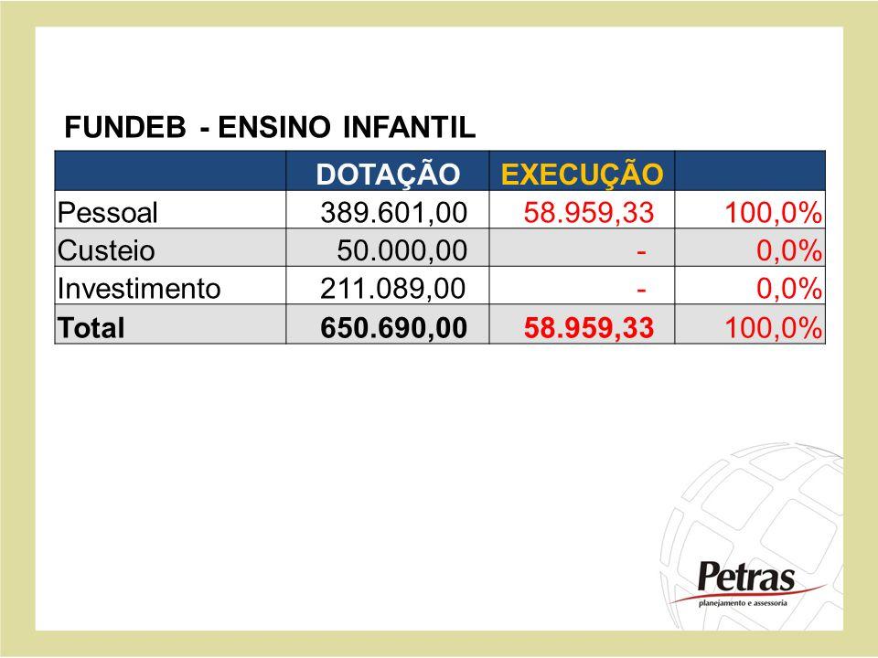 DOTAÇÃOEXECUÇÃO Pessoal 389.601,00 58.959,33100,0% Custeio 50.000,00 -0,0% Investimento 211.089,00 -0,0% Total 650.690,00 58.959,33100,0% FUNDEB - ENS