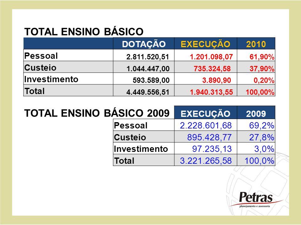 DOTAÇÃOEXECUÇÃO2010 Pessoal 2.811.520,51 1.201.098,0761,90% Custeio 1.044.447,00 735.324,5837,90% Investimento 593.589,00 3.890,900,20% Total 4.449.55