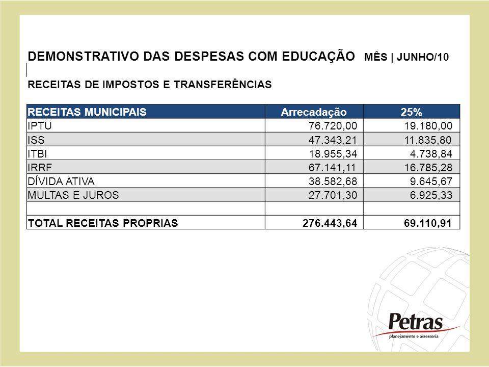 DEMONSTRATIVO DAS DESPESAS COM EDUCAÇÃO MÊS | JUNHO/10 RECEITAS DE IMPOSTOS E TRANSFERÊNCIAS RECEITAS MUNICIPAISArrecadação25% IPTU 76.720,00 19.180,0