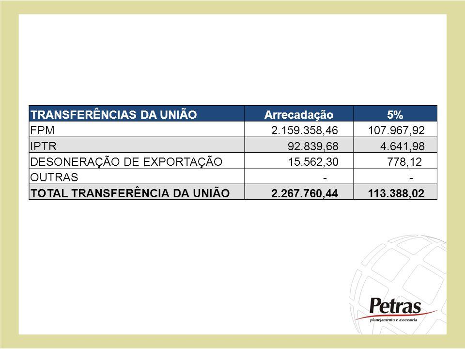TRANSFERÊNCIAS DA UNIÃOArrecadação5% FPM 2.159.358,46 107.967,92 IPTR 92.839,68 4.641,98 DESONERAÇÃO DE EXPORTAÇÃO 15.562,30 778,12 OUTRAS - - TOTAL T