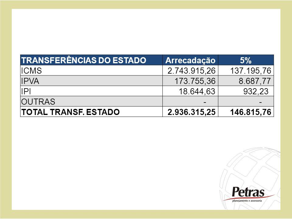 TRANSFERÊNCIAS DO ESTADOArrecadação5% ICMS 2.743.915,26 137.195,76 IPVA 173.755,36 8.687,77 IPI 18.644,63 932,23 OUTRAS - - TOTAL TRANSF. ESTADO 2.936