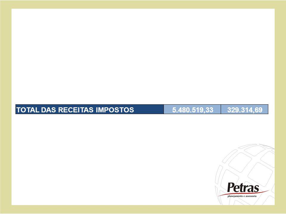 TOTAL DAS RECEITAS IMPOSTOS 5.480.519,33 329.314,69
