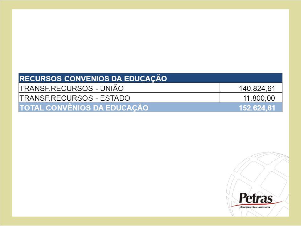 RECURSOS CONVENIOS DA EDUCAÇÃO TRANSF.RECURSOS - UNIÃO 140.824,61 TRANSF.RECURSOS - ESTADO 11.800,00 TOTAL CONVÊNIOS DA EDUCAÇÃO 152.624,61
