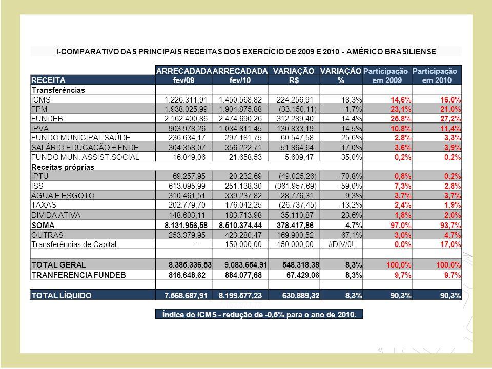 I-COMPARATIVO DAS PRINCIPAIS RECEITAS DOS EXERCÍCIO DE 2009 E 2010 - AMÉRICO BRASILIENSE ARRECADADA VARIAÇÃO Participação RECEITAfev/09fev/10R$%em 200