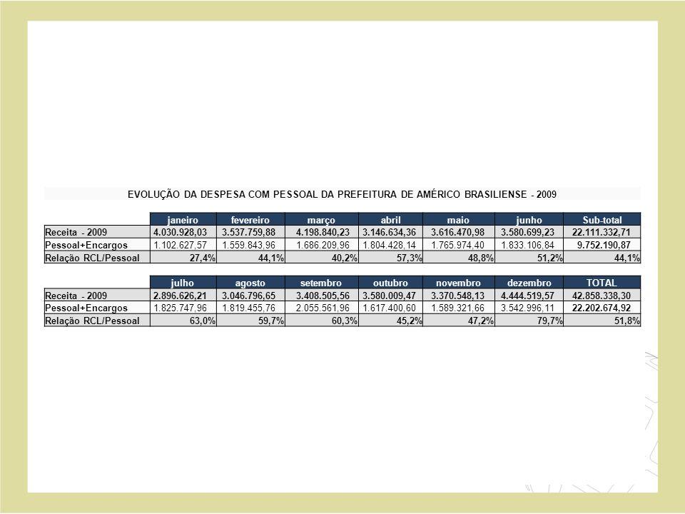 EVOLUÇÃO DA DESPESA COM PESSOAL DA PREFEITURA DE AMÉRICO BRASILIENSE - 2009 janeirofevereiromarçoabrilmaiojunhoSub-total Receita - 2009 4.030.928,03 3