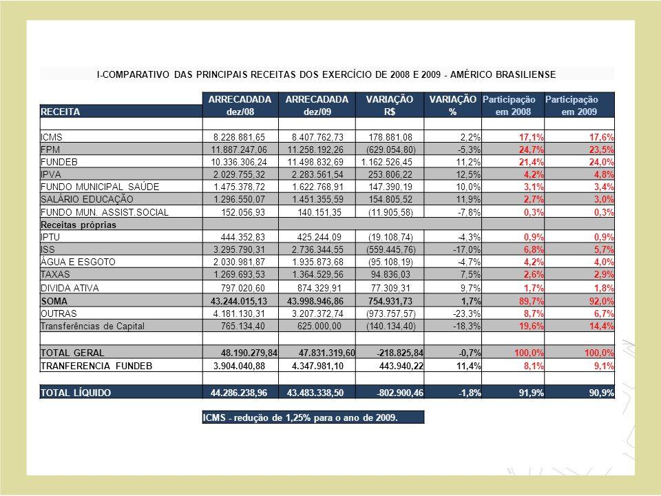 I-COMPARATIVO DAS PRINCIPAIS RECEITAS DOS EXERCÍCIO DE 2008 E 2009 - AMÉRICO BRASILIENSE ARRECADADA VARIAÇÃO Participação RECEITAdez/08dez/09R$%em 200
