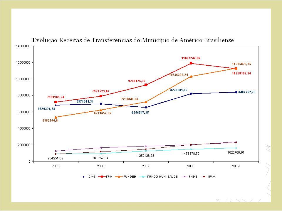 Evolu ç ão de Despesa com Pessoal 2009 e 2010 20092010 Varia ç ão 4.348.681,49 4.107.344,02-5,5%