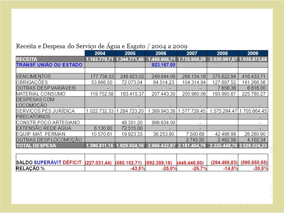 Receita e Despesa do Serviço de Água e Esgoto / 2004 a 2009 200420052006200720082009 RECEITA 1.163.779,71 1.344.771,45 1.450.906,71 1.735.958,29 2.030