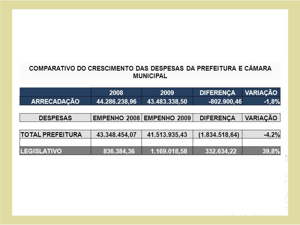 COMPARATIVO DO CRESCIMENTO DAS DESPESAS DA PREFEITURA E CÂMARA MUNICIPAL 20082009DIFERENÇAVARIAÇÃO ARRECADAÇÃO 44.286.238,96 43.483.338,50-802.900,46-