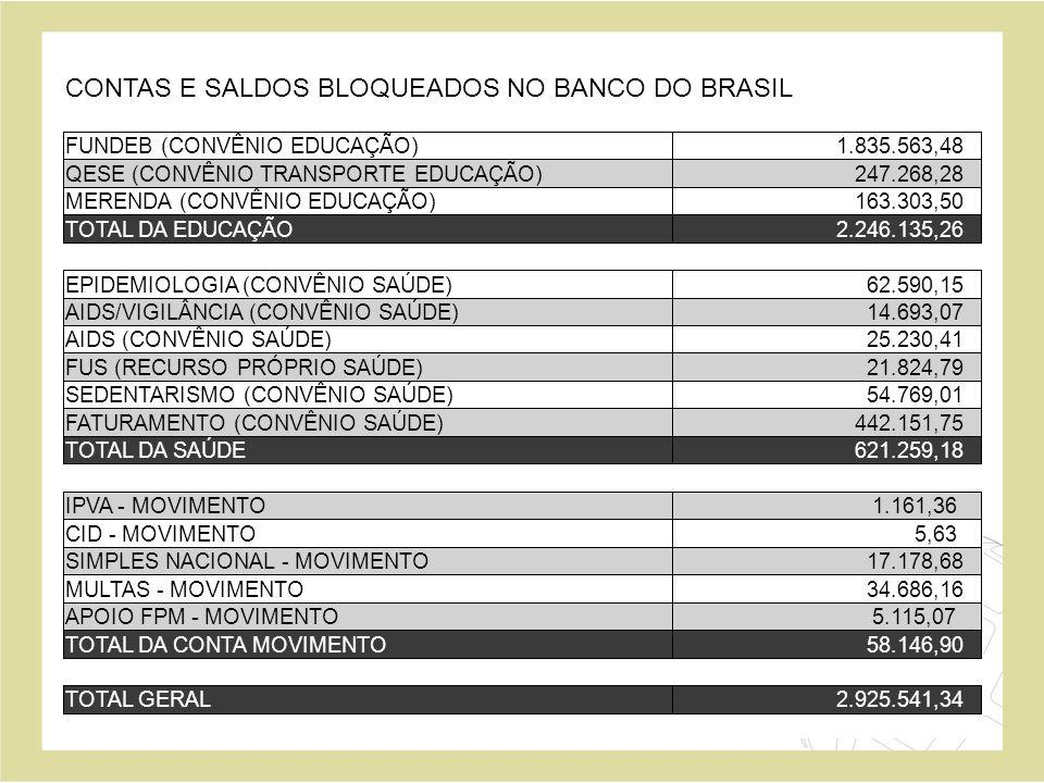 CONTAS E SALDOS BLOQUEADOS NO BANCO DO BRASIL FUNDEB (CONVÊNIO EDUCAÇÃO) 1.835.563,48 QESE (CONVÊNIO TRANSPORTE EDUCAÇÃO) 247.268,28 MERENDA (CONVÊNIO